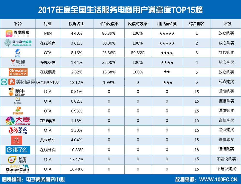 2017年度全国生活服务电商用户满意度TOP15榜.png