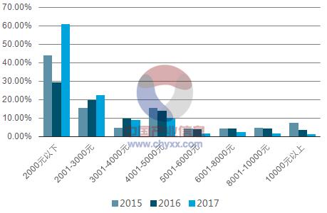 在2017年我国的汽车保有量近2.
