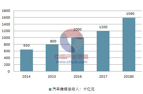 2014-2018年汽车维修总收入走势(数据来源:中国产业网)