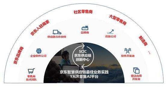 庄帅:京东在赋能供应链过程如何更优盈利 电子