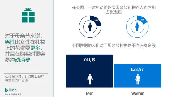 母亲节将至,跨境电商卖家如何通过数据分析选品促销?
