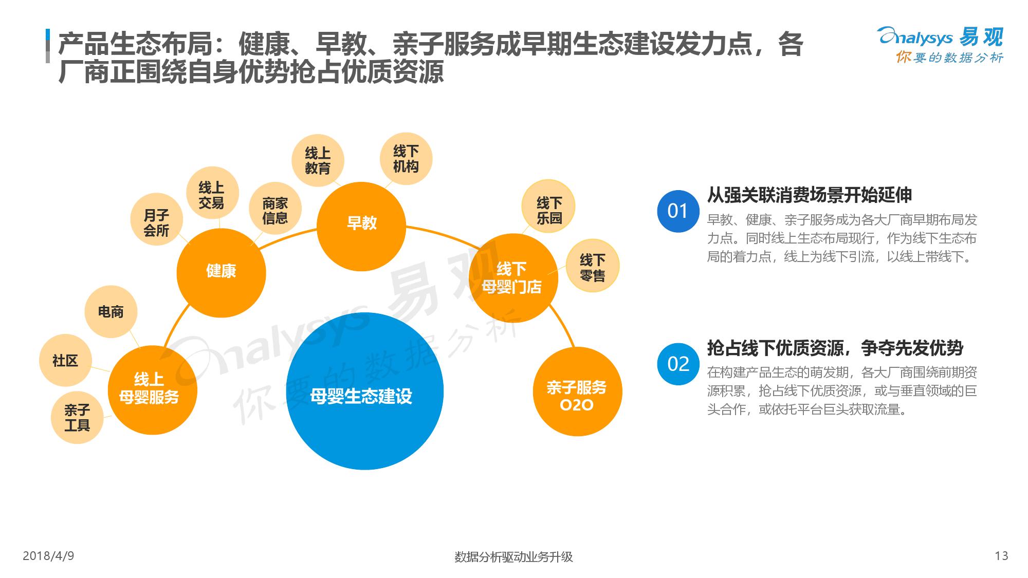 易观:《2018中国互联网母婴市场年度综合分析》(ppt)