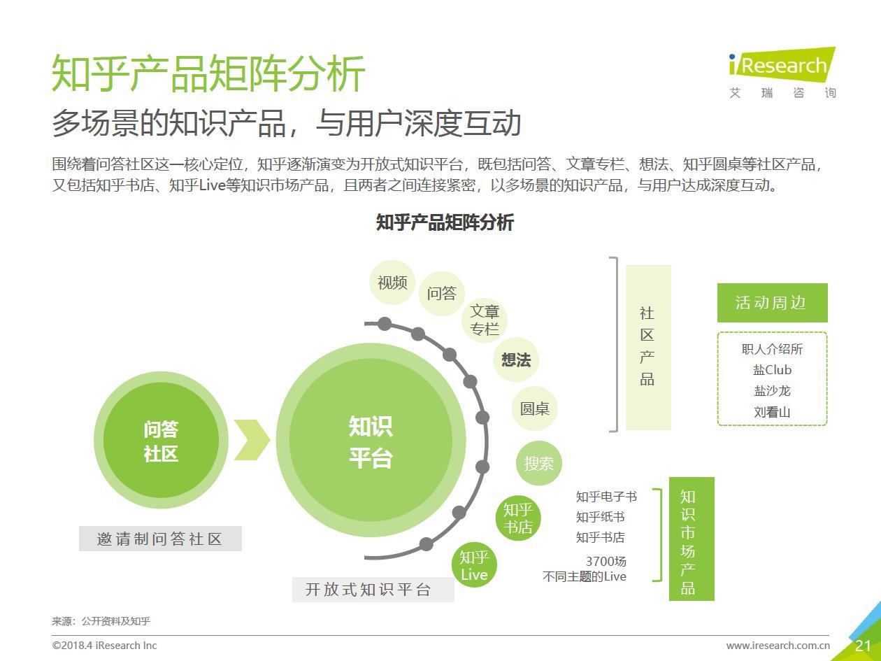 艾瑞:《中国知识营销白皮书——以知乎为例》(ppt)