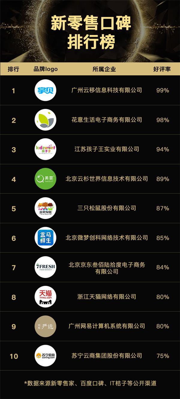 盘点:2017新零售最有潜力10家企业