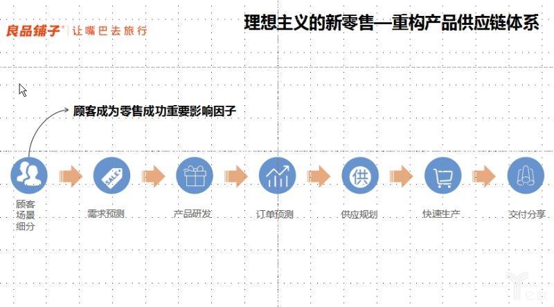 理想主义的新零售:重构产品供应链体系