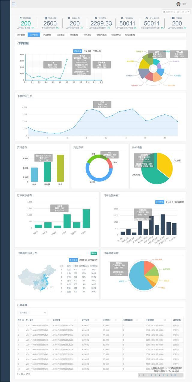 实战:电商活动之数据分析原型设计篇