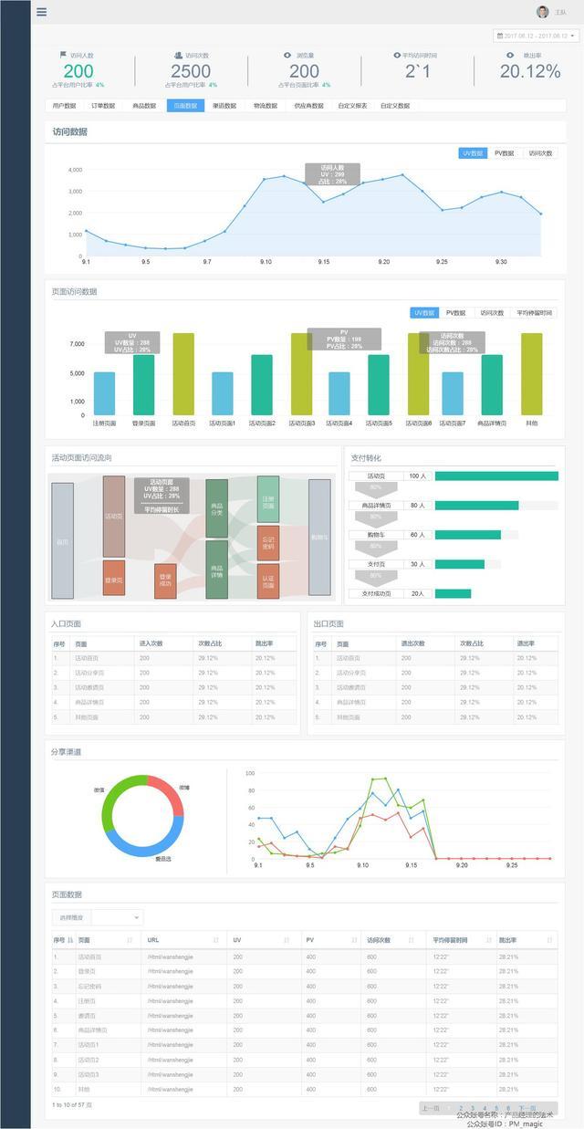 实战:电商活动之数据分析原型设计篇图片