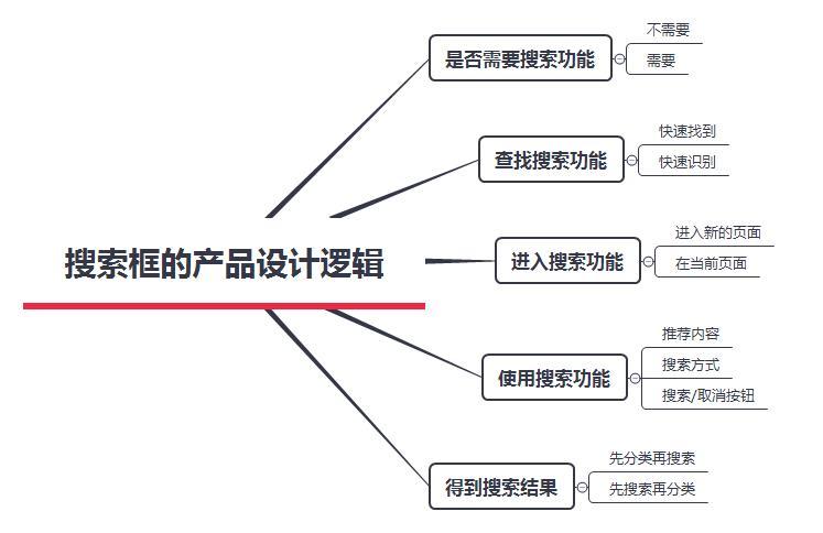 分析:搜索框的产品设计逻辑