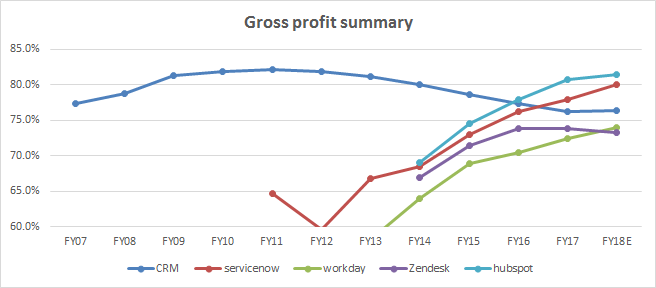 Gross profit summary