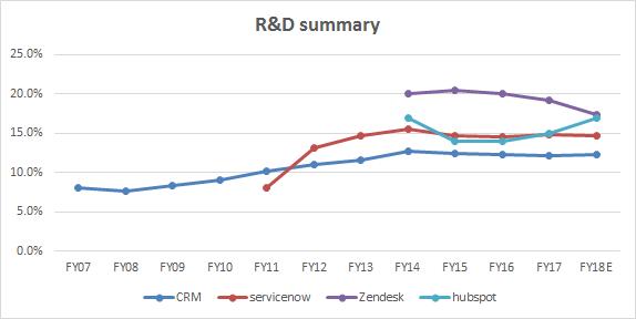 R&D summary