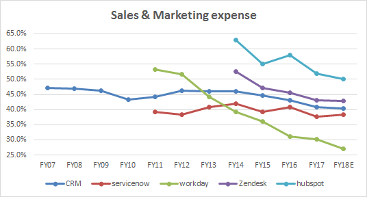 Sales& Marketing expense