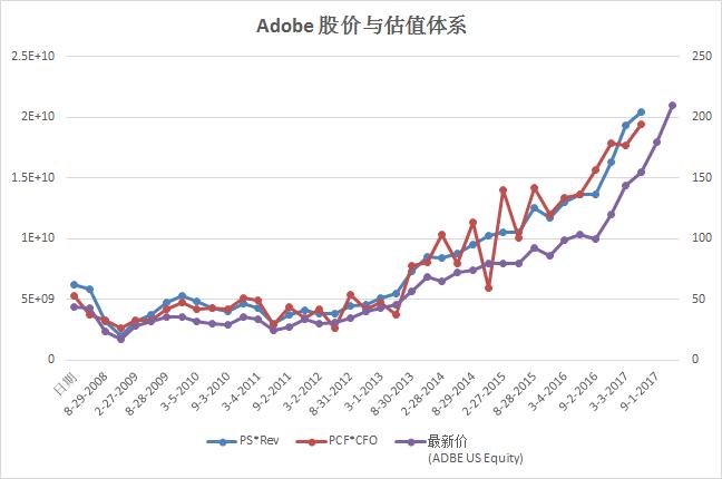 Adobe股价与估值体系