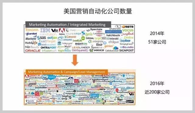 美国营销自动化公司