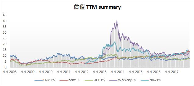 估值TTM