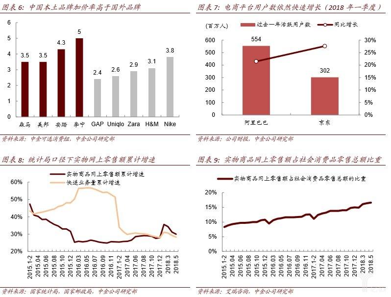 中国本土品牌加价率高于国外品牌、电商平台用户数依然快速增长、统计局口径下实物网上零售额累计增速、实物商品网上零售额占社会消费品零售总额比重