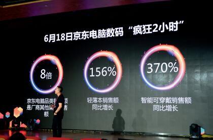p63-1 今年6·18促销期全网交易额同比增长超过85%。视觉中国