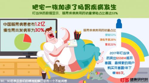 叮当快药: 82.7%的年轻人不是在减肥就是在减肥