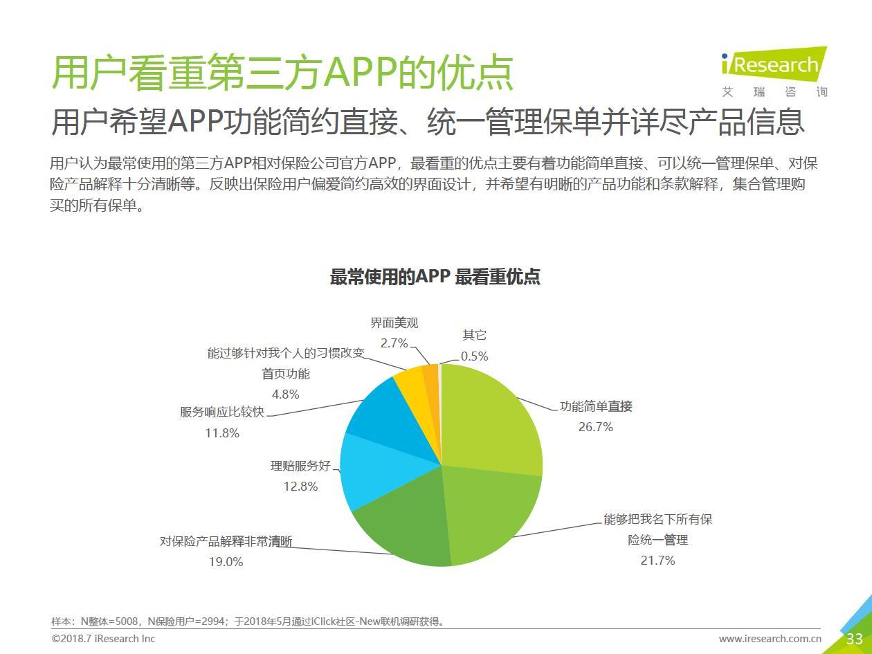 艾瑞:《2018中国互联网财产险用户调研报告》(ppt)