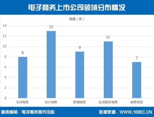 二次上市热潮悄然而至注册白菜送体验金电子商务上市公司达48家