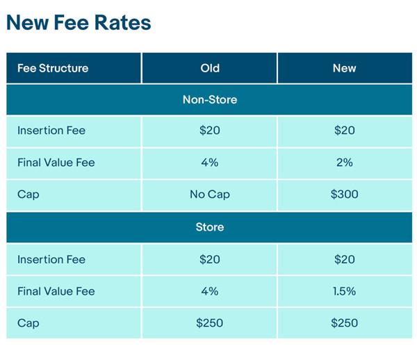 福利:eBay降低商业和工业品类中部分子类目的佣金