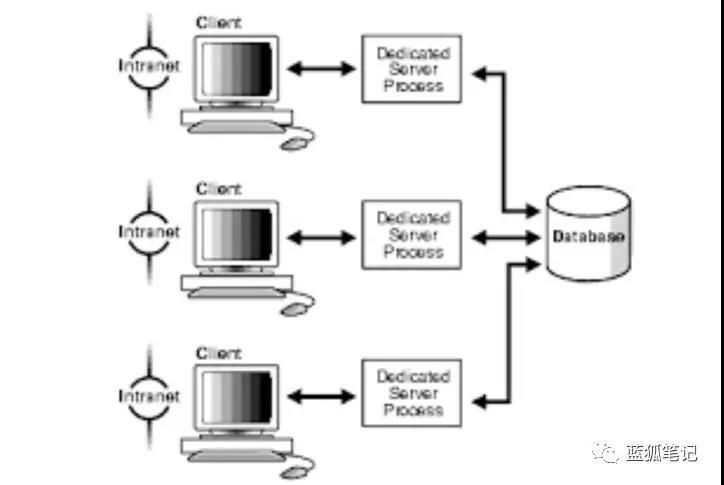 分析:区块链与分布式账本技术 电子商务研究中心 中国