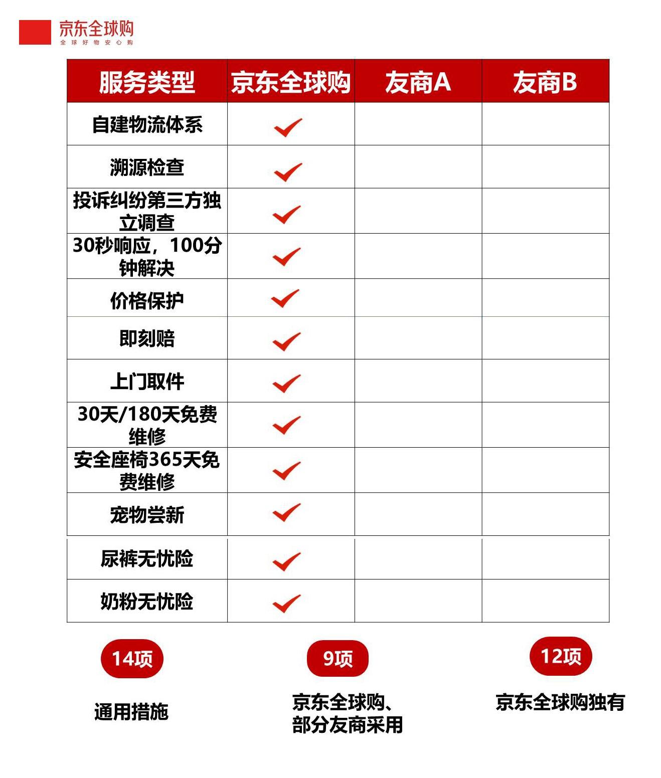跨境电商硝烟再起 京东全球购35项举措围剿海淘痛点