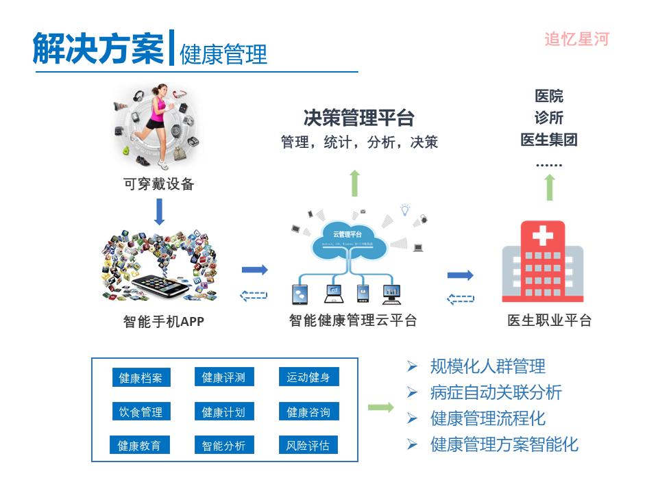 "【ppt】《""互联网 医疗健康"" 行业调研报告》"