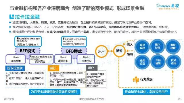 从互联网金融综合概述,细分市场,案例解读,未来趋势四个方面阐述了