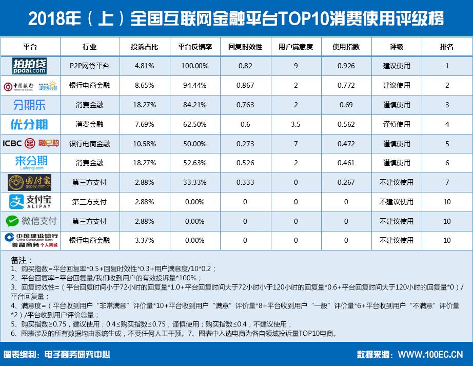 2018年(上)全国互联网金融平台TOP10消费使用评级榜(1).png