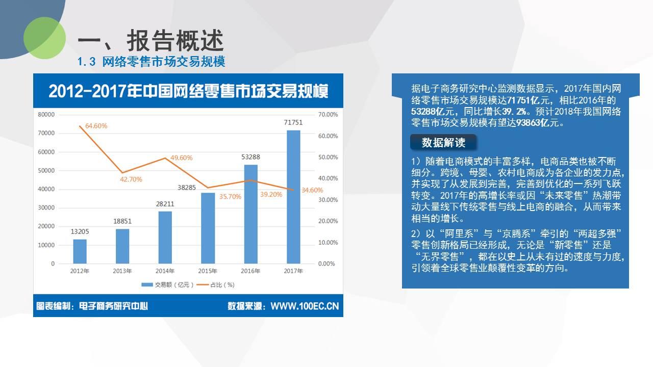 2017年度注册白菜送体验金网络零售市场数据监测报告(20180613).jpg