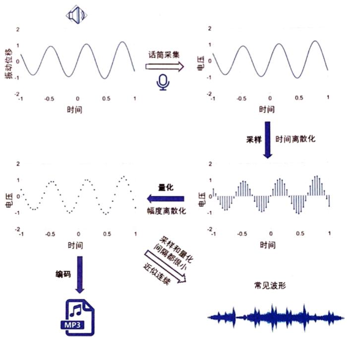 特征提取 人类感官特征音量,音调,音色 人工设计特征梅尔频率在低频