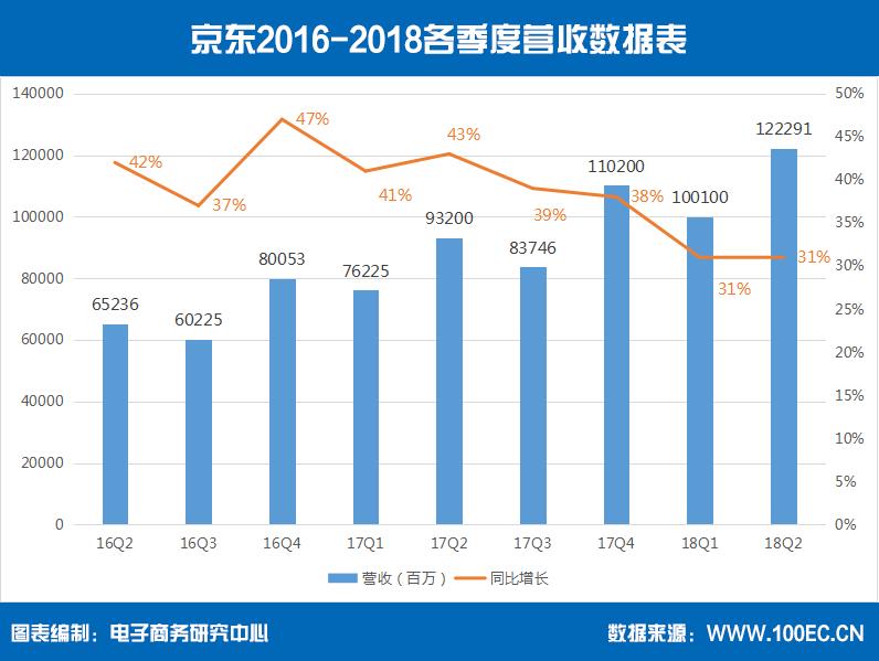 京东2016-2018各季度营收数据表.png