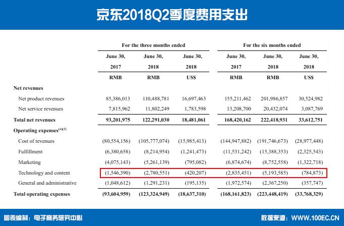 京东2018Q2季度费用支出3.png