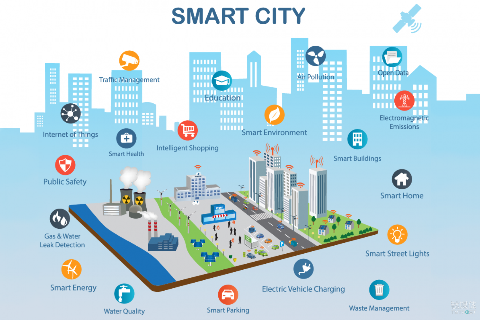 (网经社讯)跨场景的科技落地能力和数据积累,是平安建设智慧城市独到的优势。  智慧城市 在深圳,越来越多的市民开始使用平安智慧生活打造的App,市民不仅可以通过App 获得城市资讯,还能预约服务,查询交通,保障性住房等等。这种便捷的方式,完全改变了之前市民获取服务或者于政府职能部门打交道时复杂繁琐的体验,真正意义上地做到了让市民足不出户就可享受到方便快捷、统一规范、优质高效的政务服务。 这款APP都是基于平安集团的一卡一机一账户支撑平台来开发的,背后都是大数据和人工智能这些最新的高科技在发挥重要的作用。