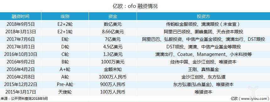 亿欧:ofo 融资情况.png
