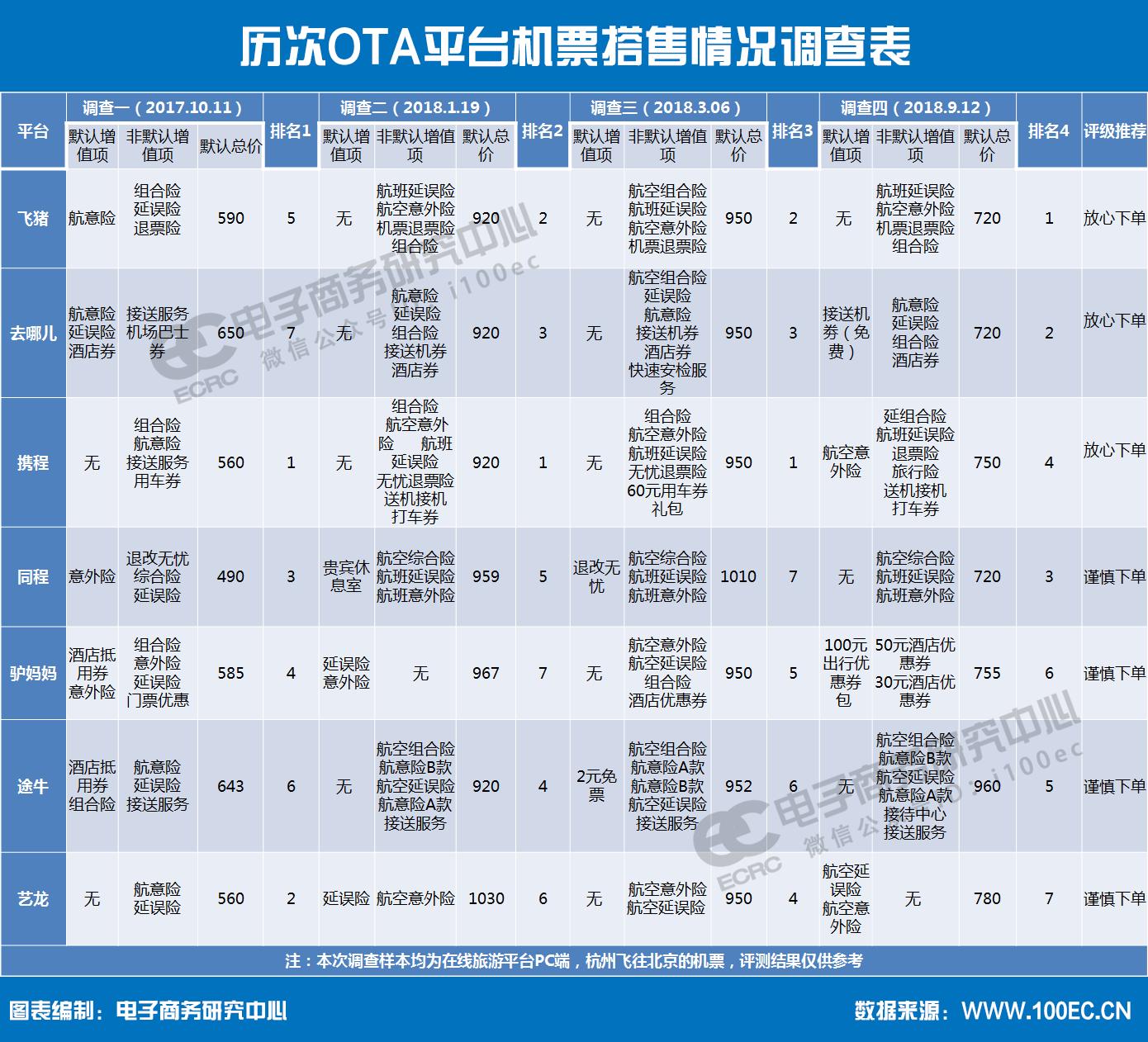 历次OTA平台机票搭售情况调查表.png