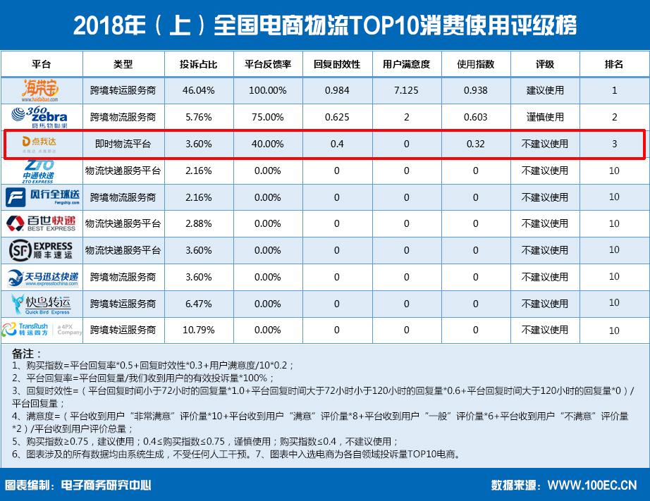 2018年(上)全国电商物流TOP10消费使用评级榜(1).jpg