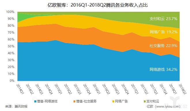 亿欧智库:2016Q1-2018Q2腾讯各业务收入占比