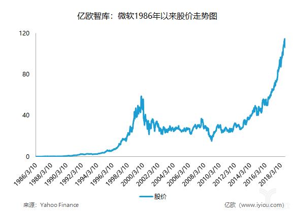 亿欧智库:微软1986年以来股价走势图