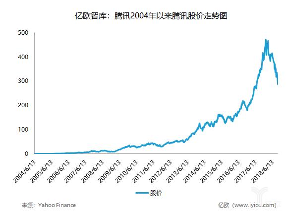 亿欧智库:腾讯2004年以来腾讯股价走势图