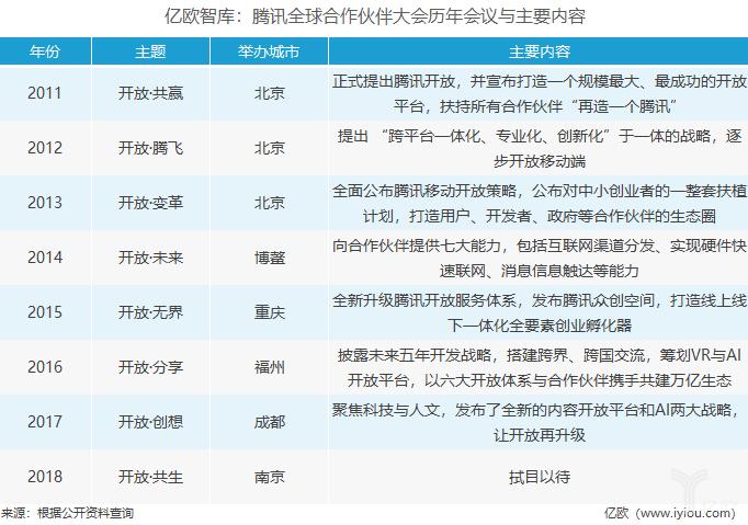 亿欧智库:腾讯全球合作伙伴大会历年会议与主要内容