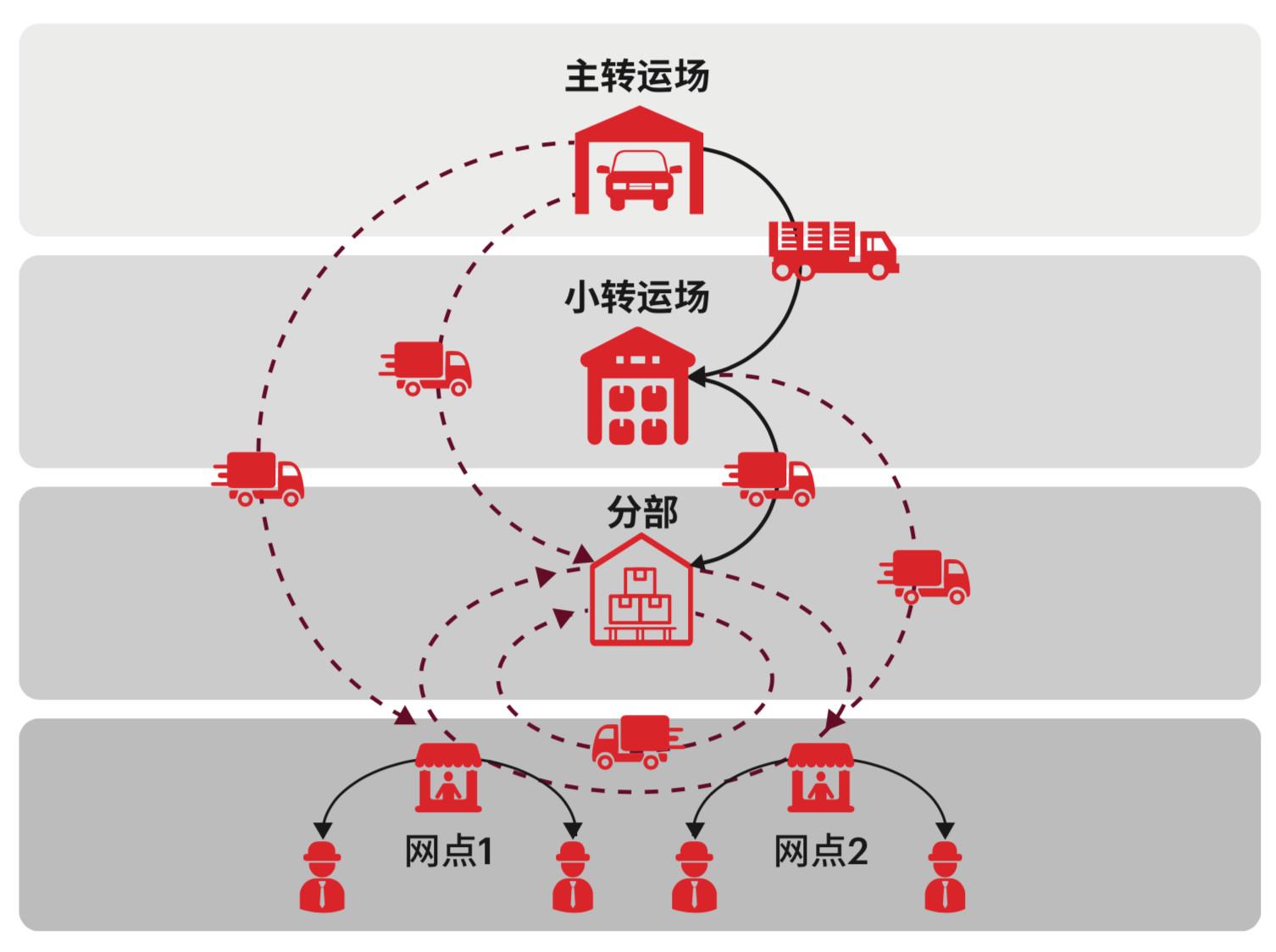 亿欧智库:同质化竞争加剧的物流行业,如何从物流末端市场