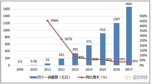 2009-2013年网购规模