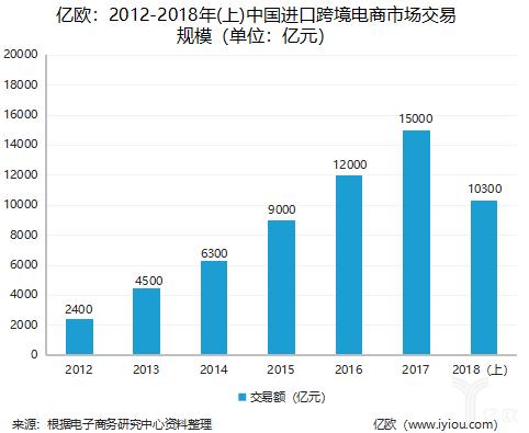 2012-2018年(上)注册白菜送体验金进口跨境电商市场交易规模