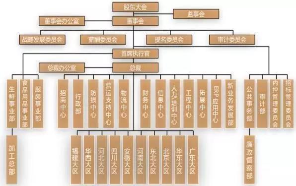 树形的人事结构曾经是大学管理专业的教科典范.