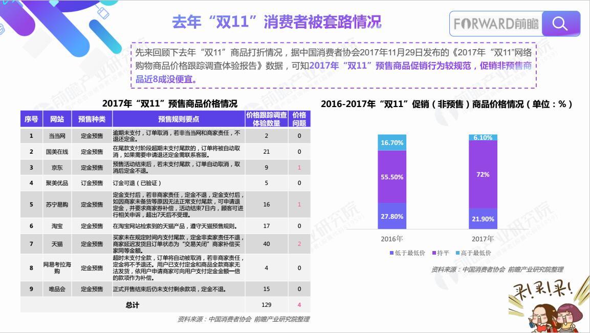 瞻产业研究院 2018双11全网数据分析与相关产业前瞻报告 PPT