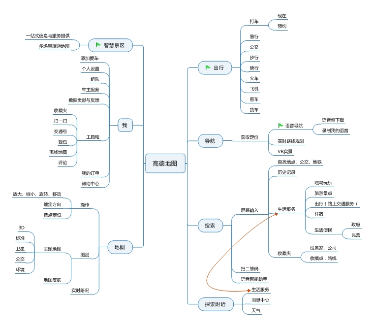 【o2o研究】高德,百度,腾讯手机地图竞品研究