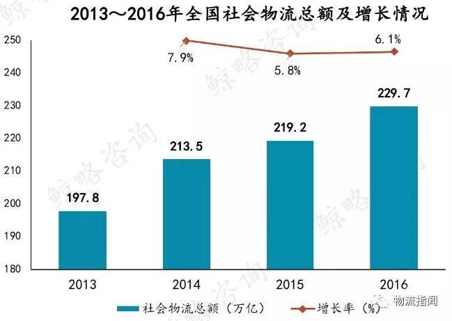 中国零担市场2万亿,中小零担企业如何赚钱谋生