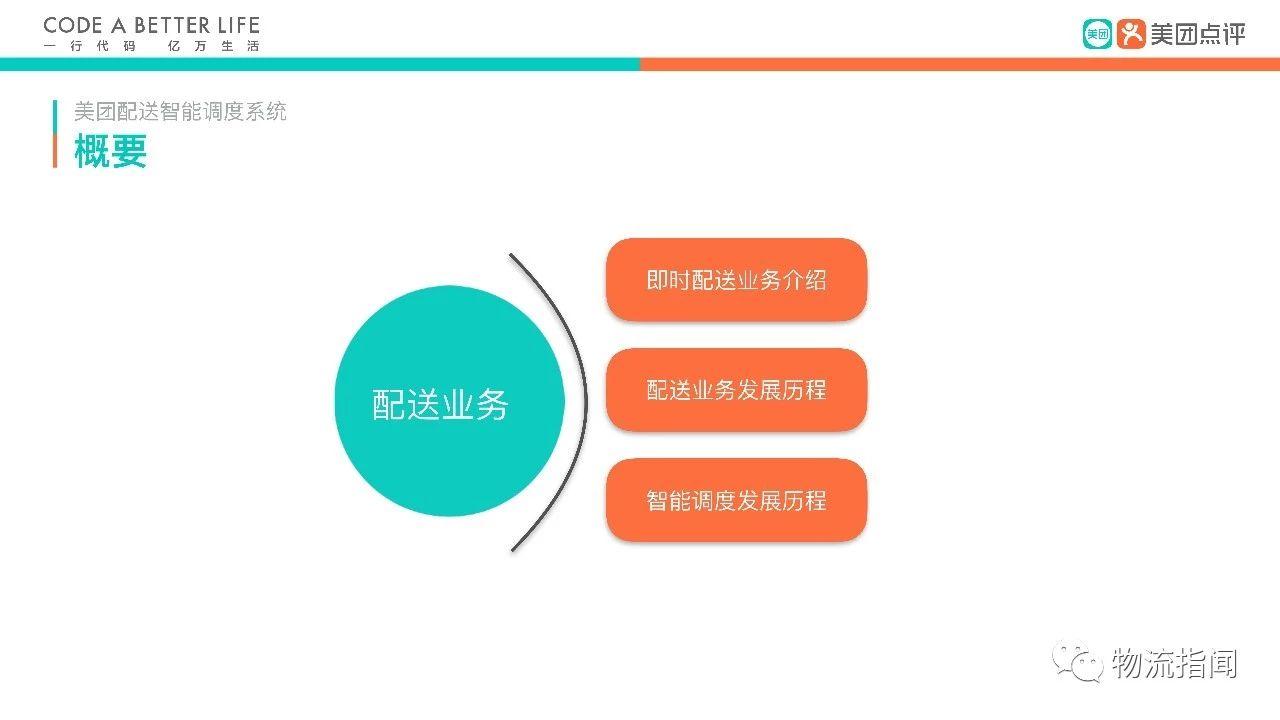 【物流案例】美团配送智能调度系统(ppt)