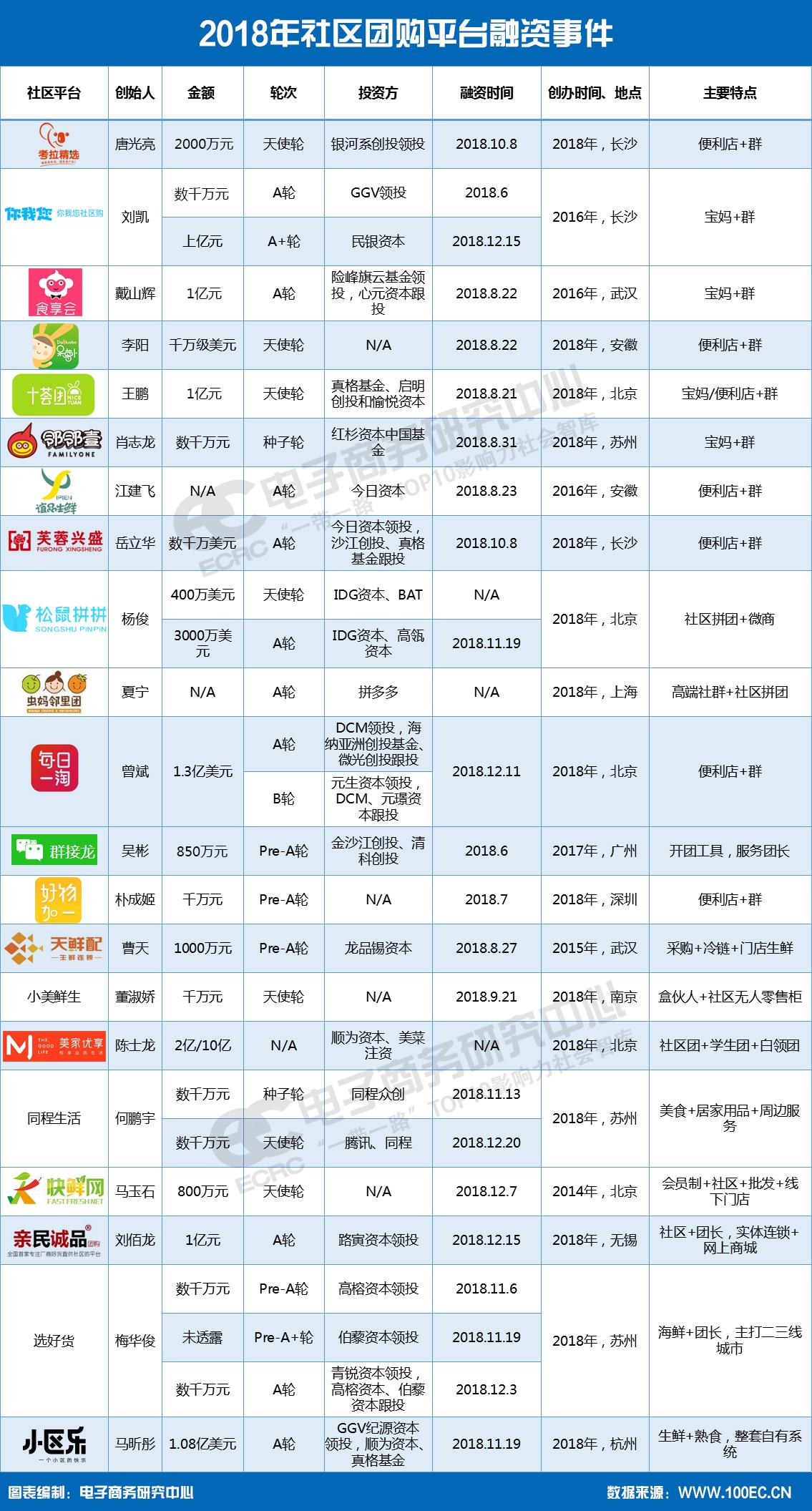 21家社区团购平台融资.jpg